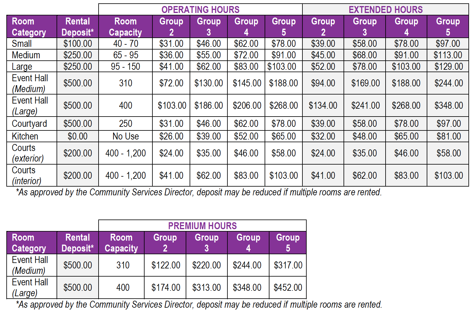 CSD-Community Center Fees