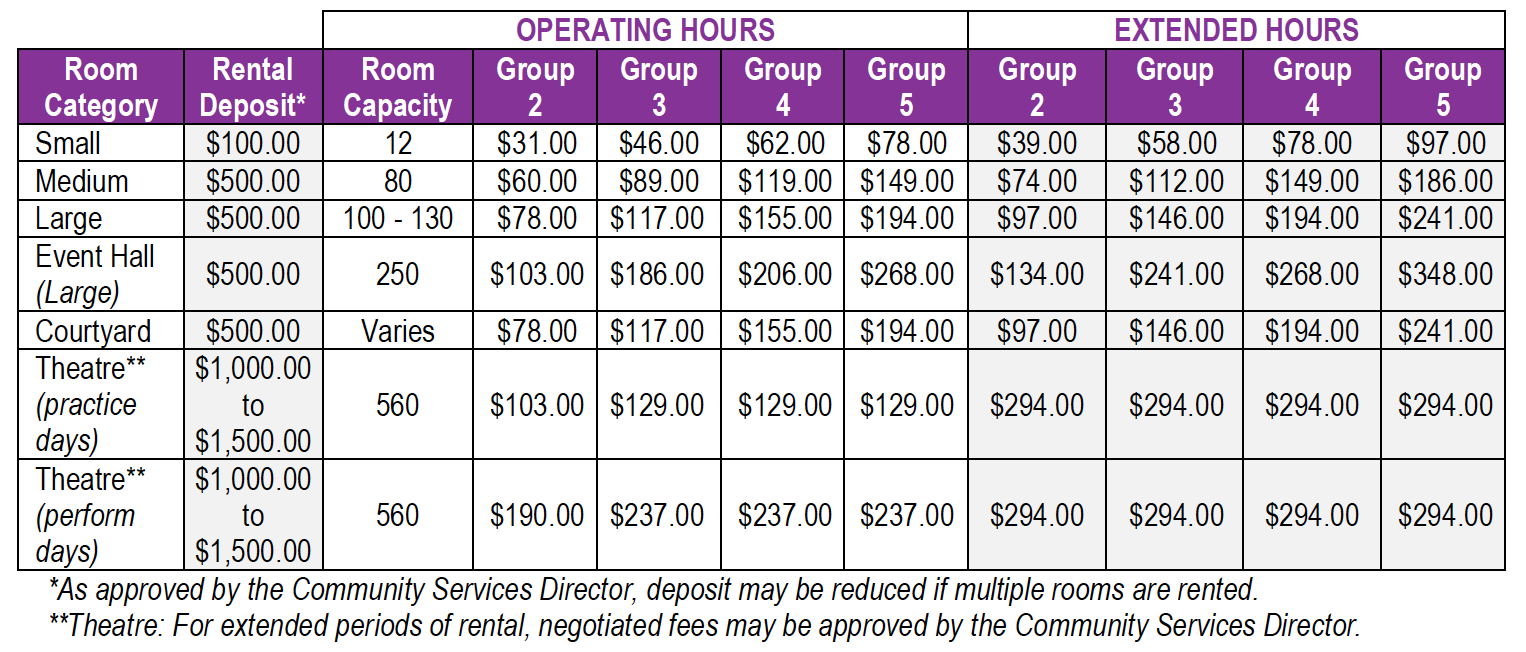 CSD-Specialty Center Fees