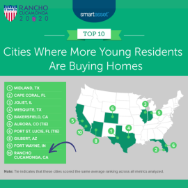 Where More Young Residents Are Buying Homes – 2021 Study